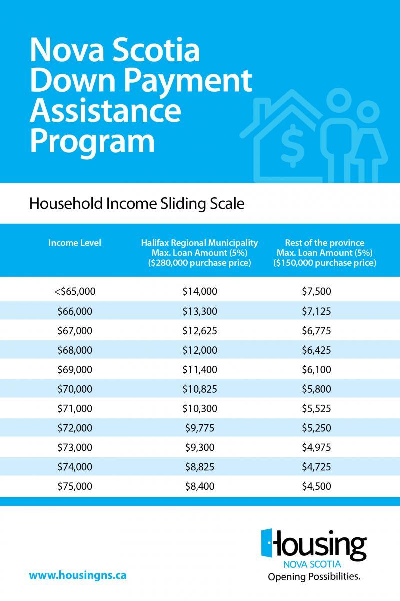 Housing Grant Access