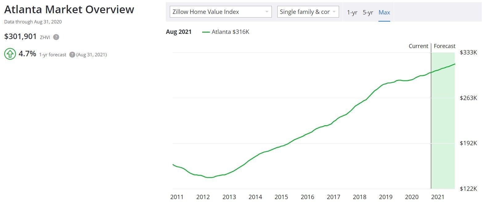 Comparing the Atlanta Housing Market to the National Average