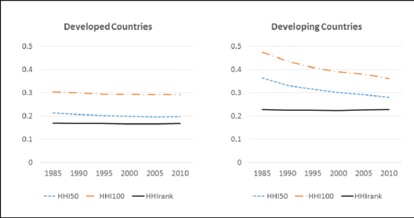 Housing and Urban Development from 1985-2010