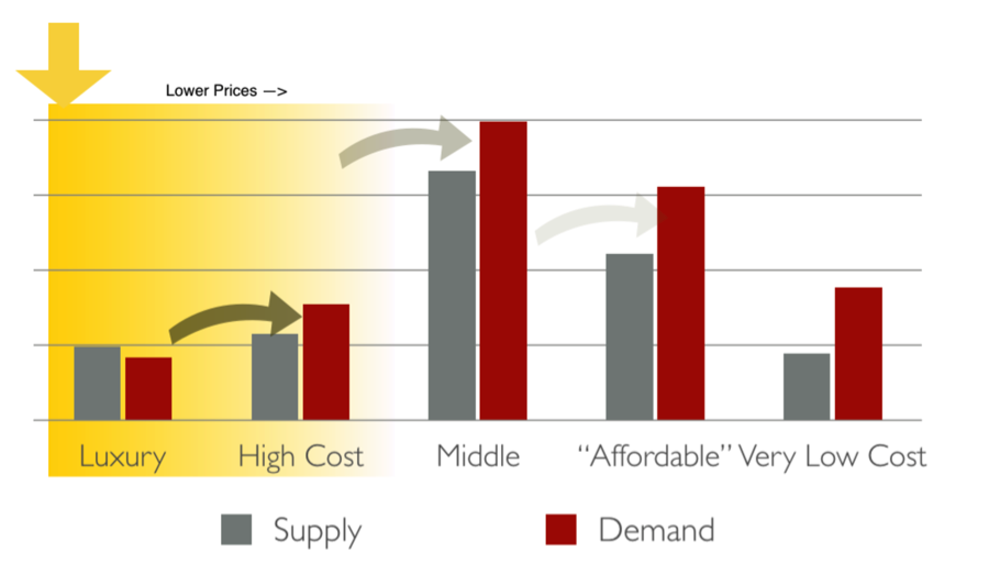 Is the High Cost of Housing Getting You Down?