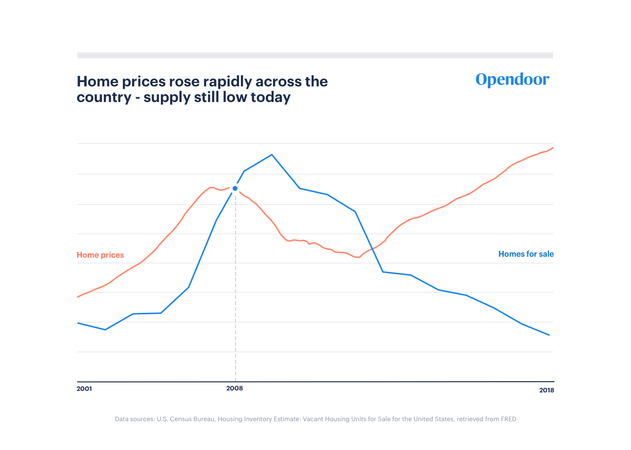 How to Predict a Rise in Housing Prices