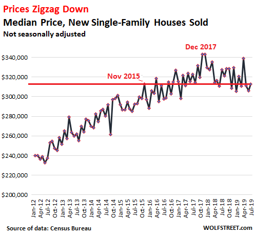 Foreclosure Scam with Declining Housing Prices